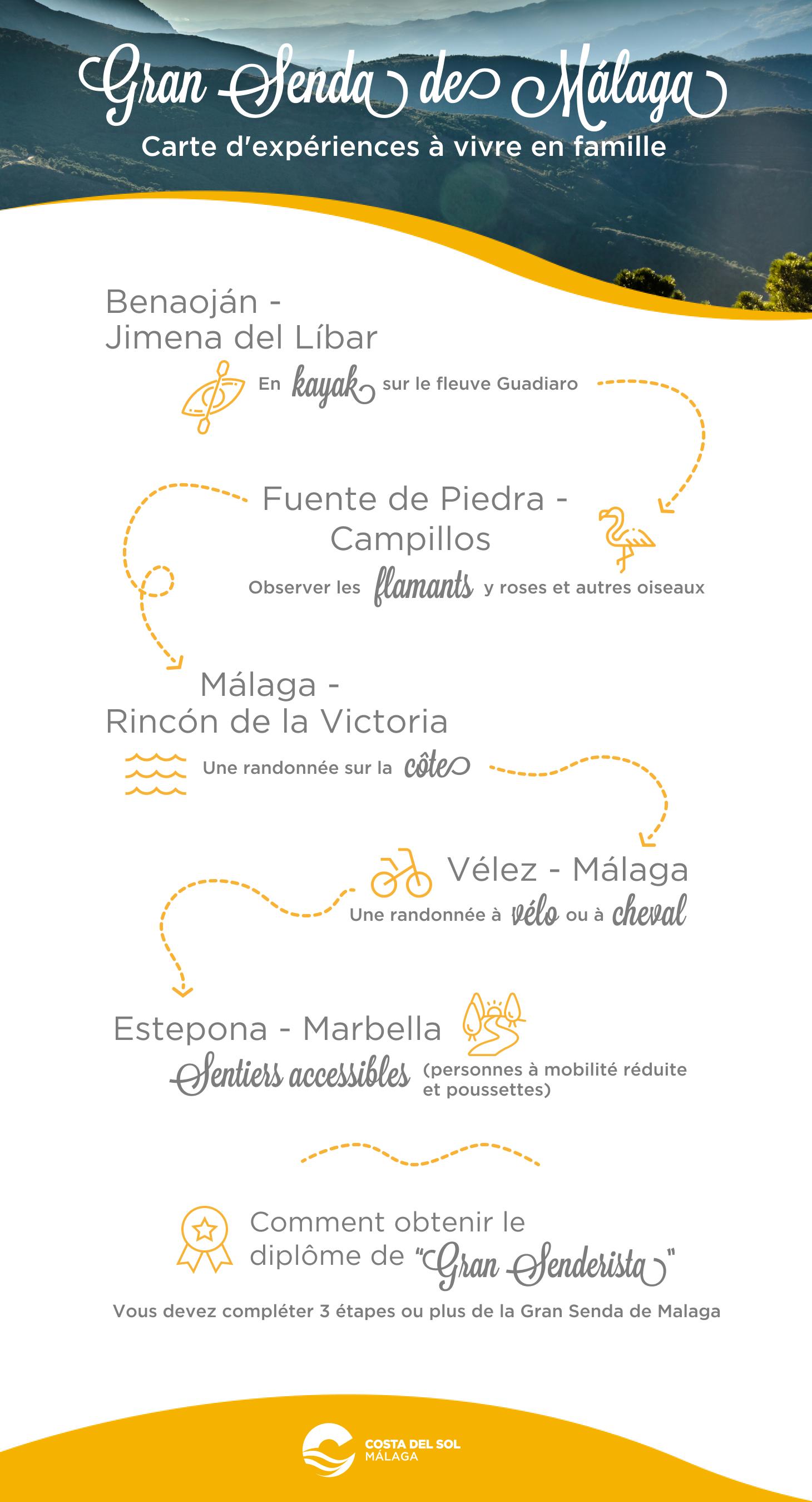 Gran senda Málaga en famille