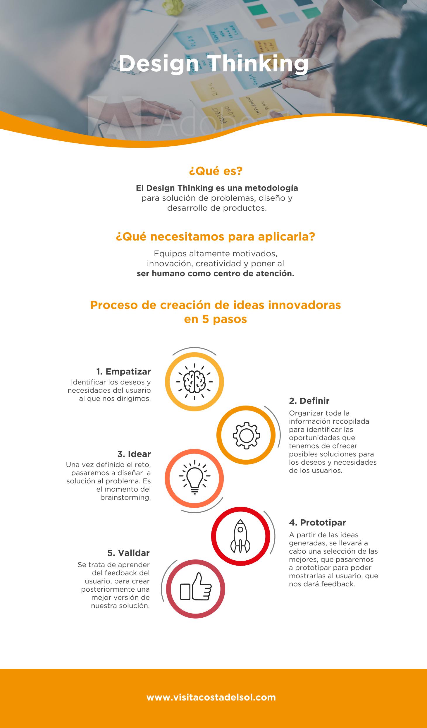 csol_infografia_2_design thinking_ES